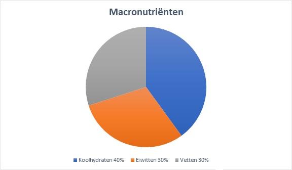 juiste verhouding macronutrienten