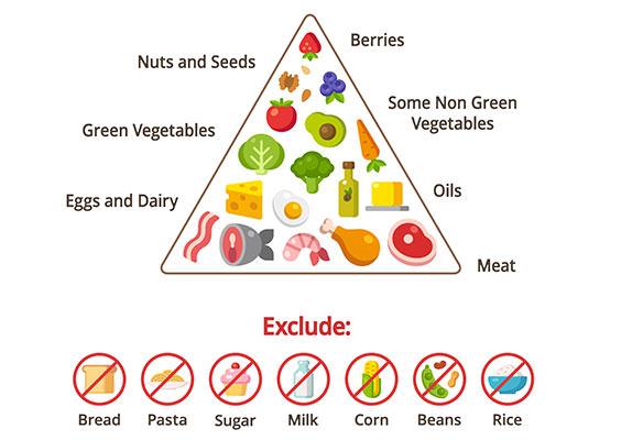 keto dieet eten