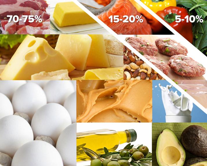 keto voedingsschema voorbeeld