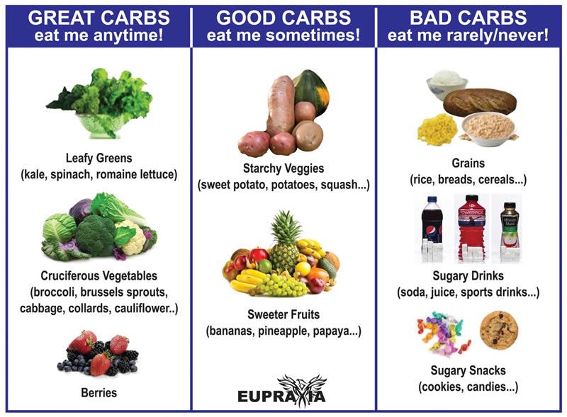 koolhydraten goede slechte